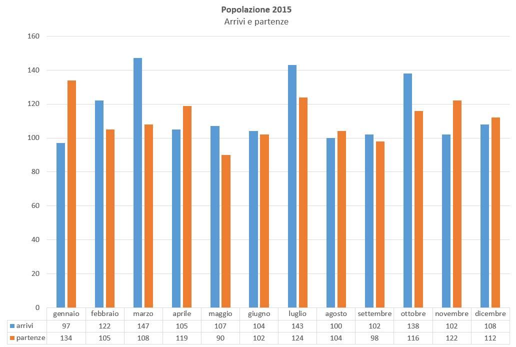 popolazione arrivi e partenze