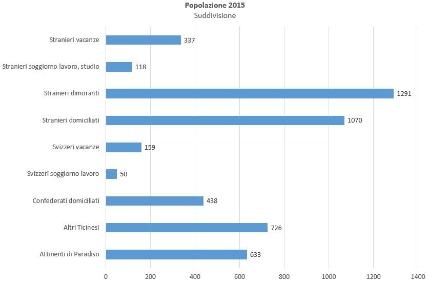 popolazione suddivisione